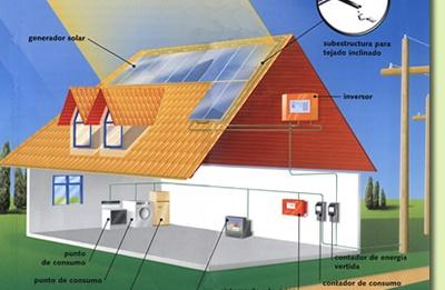 Instala 231 227 O De Sistemas Fotovoltaicos Lcm Web Designer